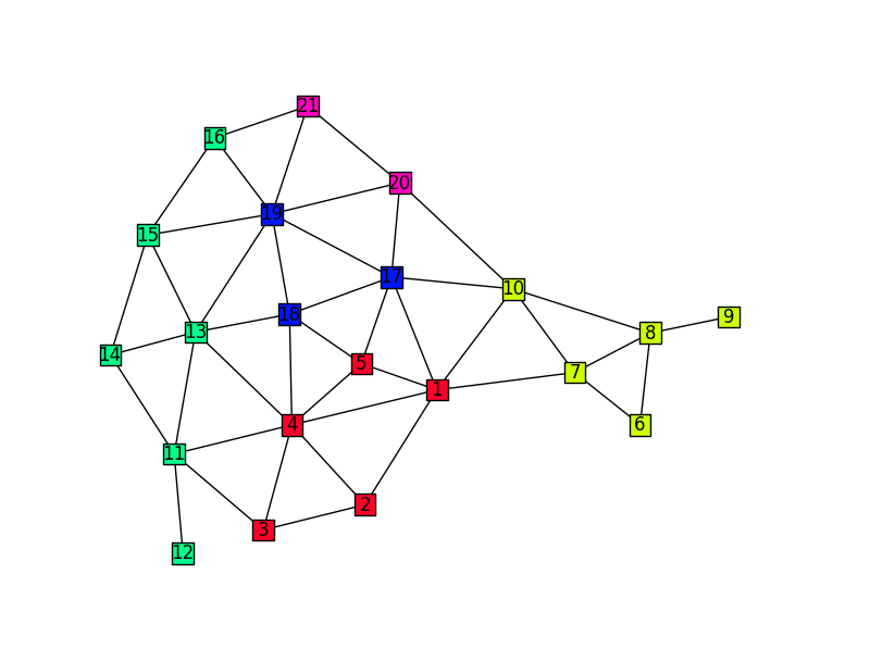 Mobile graph game